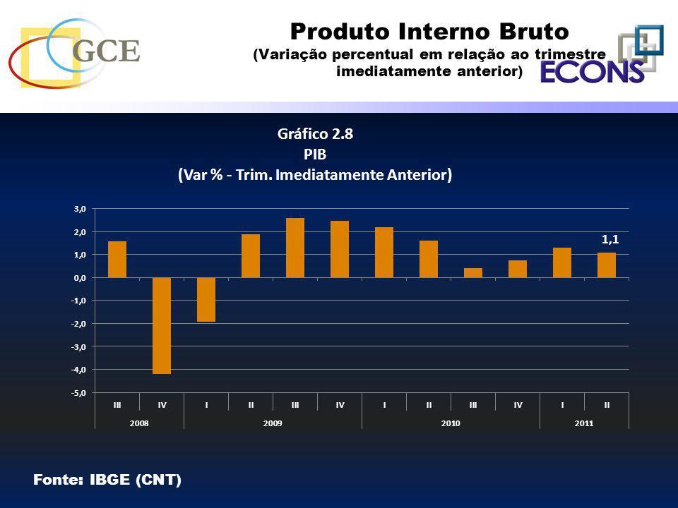 Produto Interno Bruto (Variação percentual em relação ao trimestre imediatamente anterior)