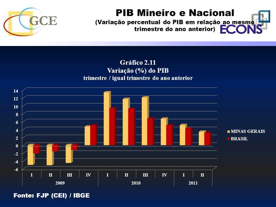 PIB Mineiro e Nacional Fonte: FJP (CEI) / IBGE
