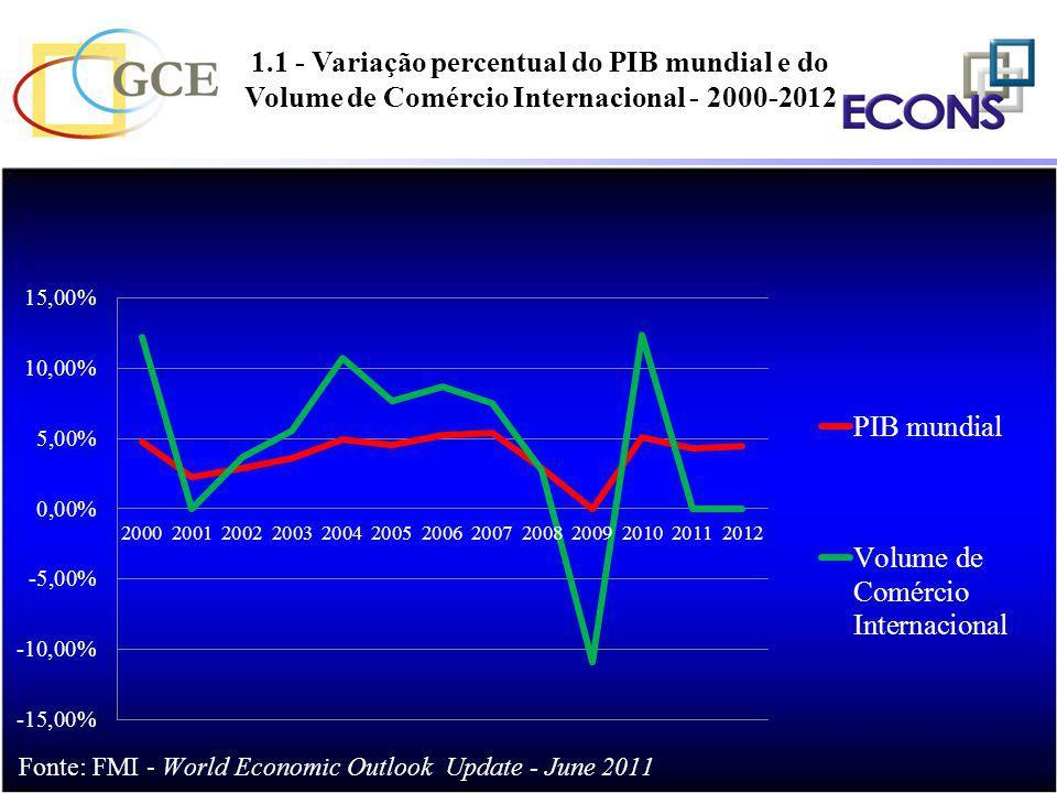 1.1 - Variação percentual do PIB mundial e do Volume de Comércio Internacional - 2000-2012