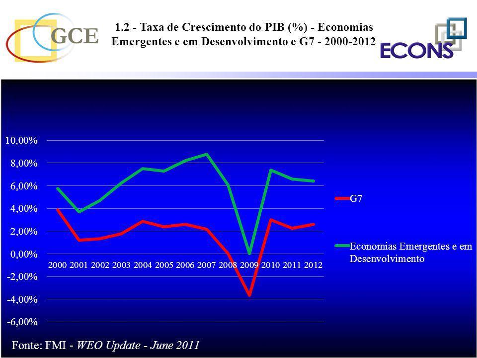 1.2 - Taxa de Crescimento do PIB (%) - Economias Emergentes e em Desenvolvimento e G7 - 2000-2012
