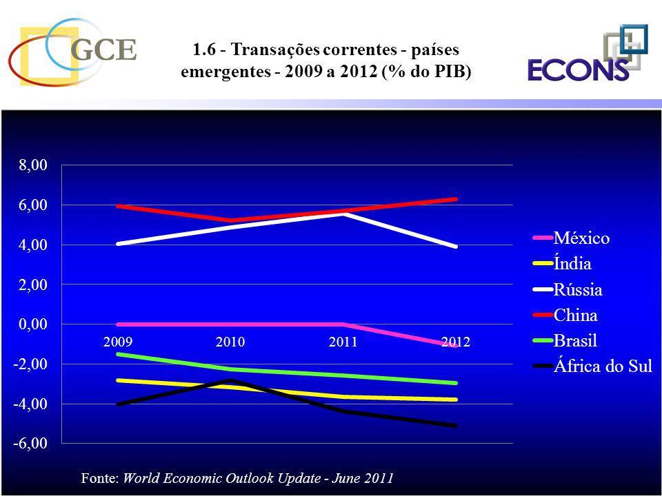 1.6 - Transações correntes - países emergentes - 2009 a 2012 (% do PIB)