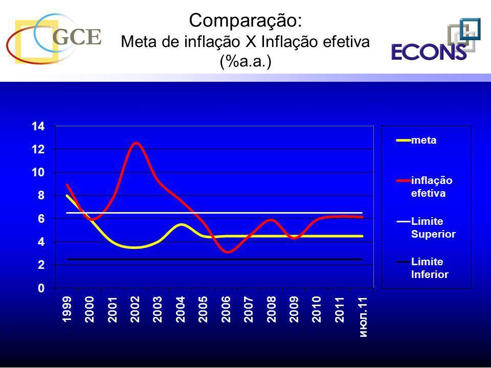 Comparação: Meta de inflação X Inflação efetiva (%a.a.)