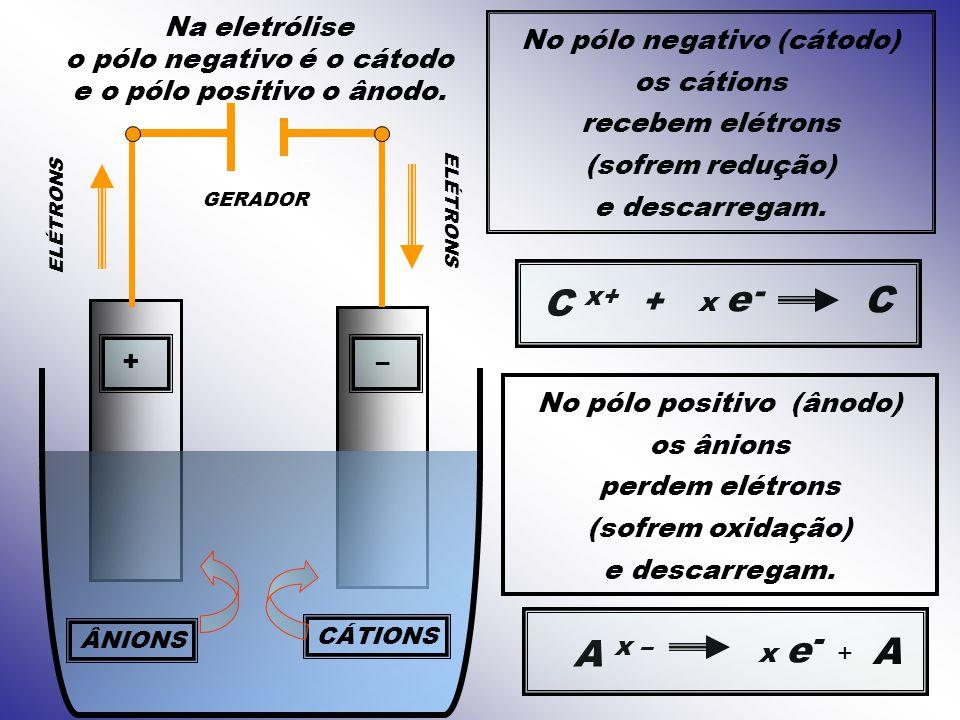 C C x+ A x – A - + - Na eletrólise o pólo negativo é o cátodo