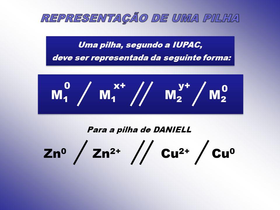 M1 M1 M2 M2 Zn0 Zn2+ Cu2+ Cu0 REPRESENTAÇÃO DE UMA PILHA x+ y+