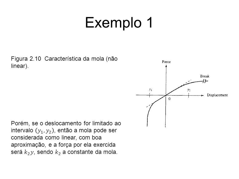 Exemplo 1 Figura 2.10 Característica da mola (não linear).