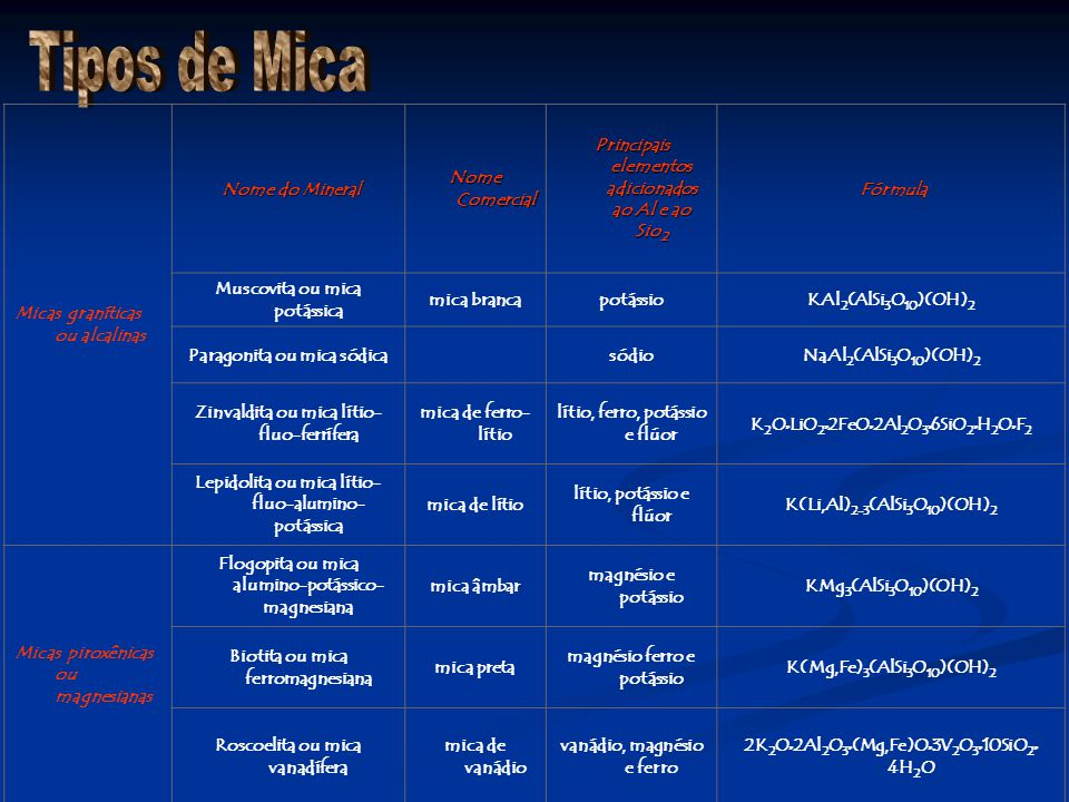 Tipos de Mica Micas graníticas ou alcalinas Nome do Mineral