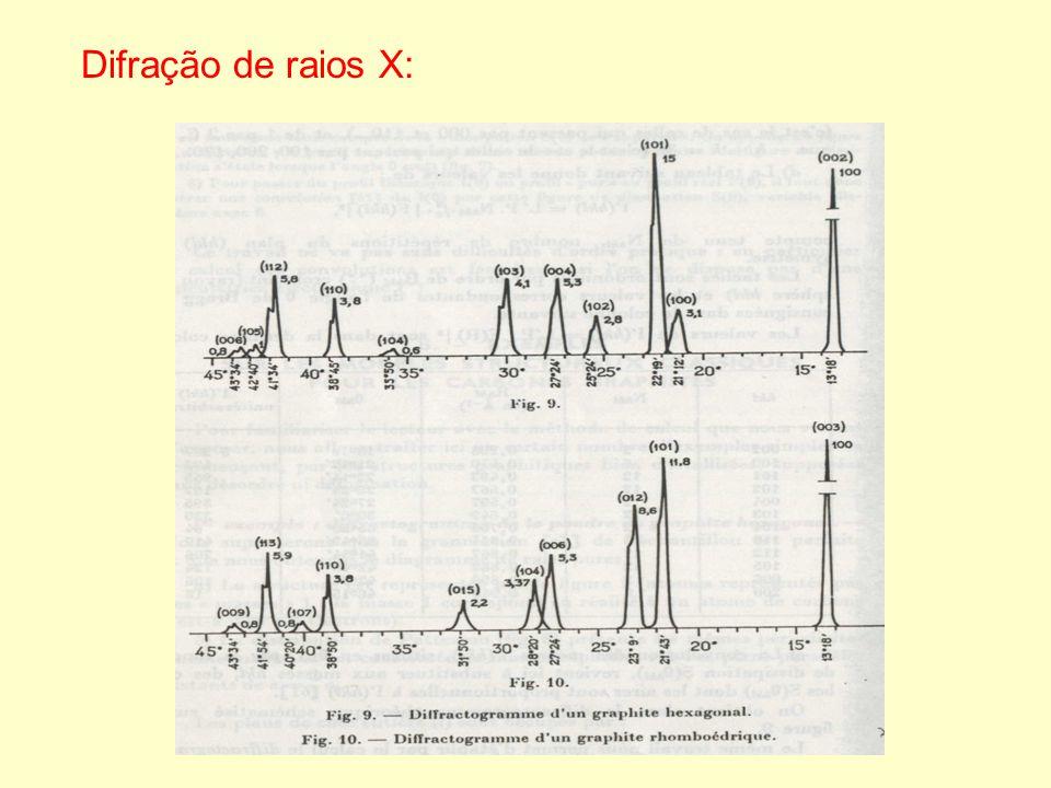 Difração de raios X: