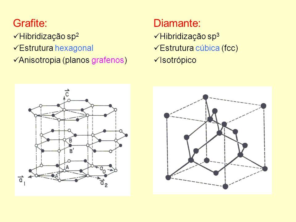 Grafite: Diamante: Hibridização sp2 Estrutura hexagonal