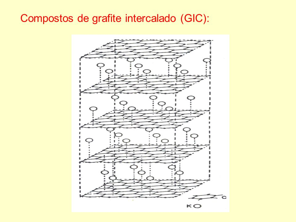 Compostos de grafite intercalado (GIC):