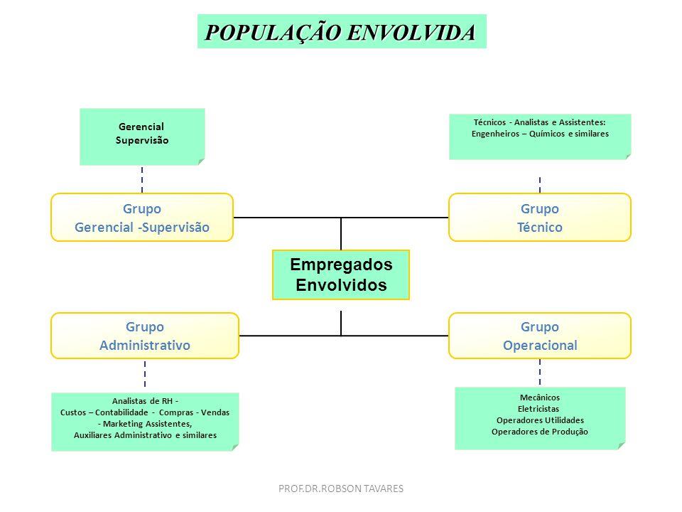POPULAÇÃO ENVOLVIDA Empregados Envolvidos Grupo Gerencial -Supervisão