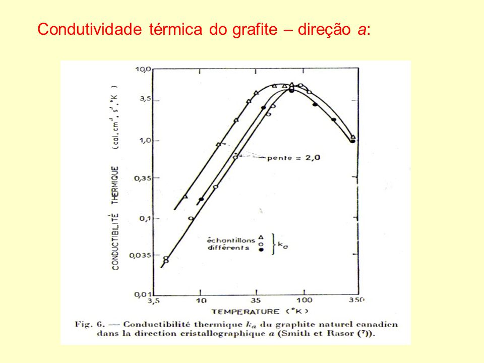 Condutividade térmica do grafite – direção a: