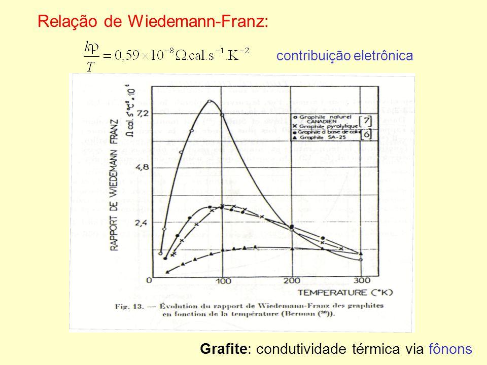 Relação de Wiedemann-Franz: