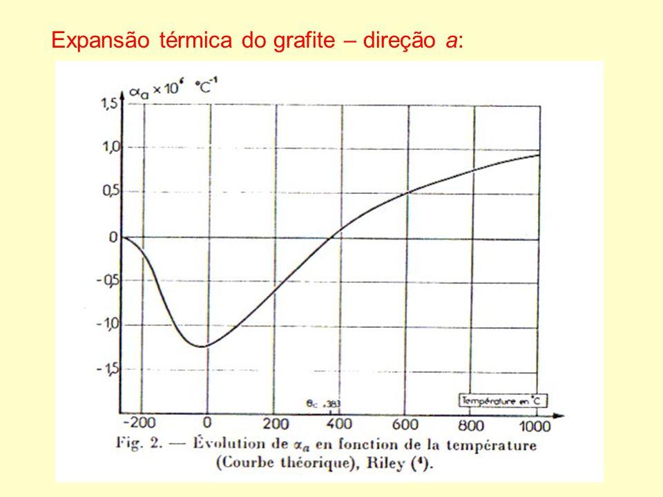 Expansão térmica do grafite – direção a:
