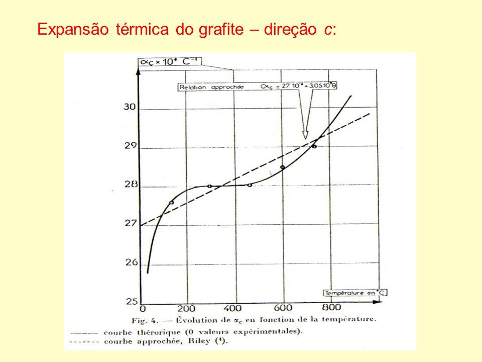 Expansão térmica do grafite – direção c: