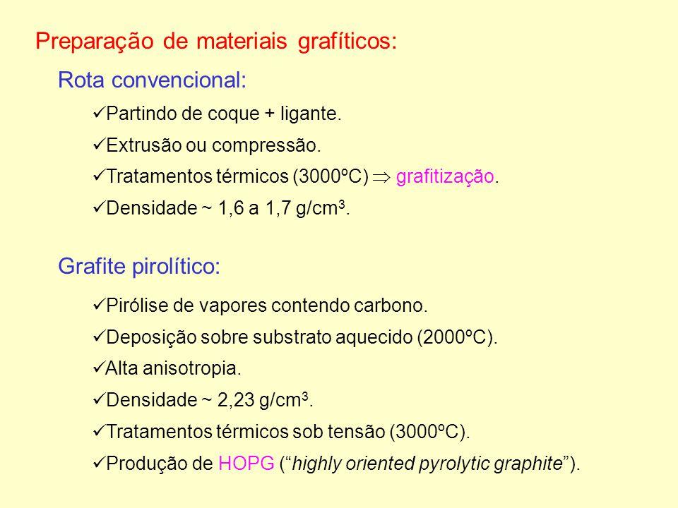 Preparação de materiais grafíticos: