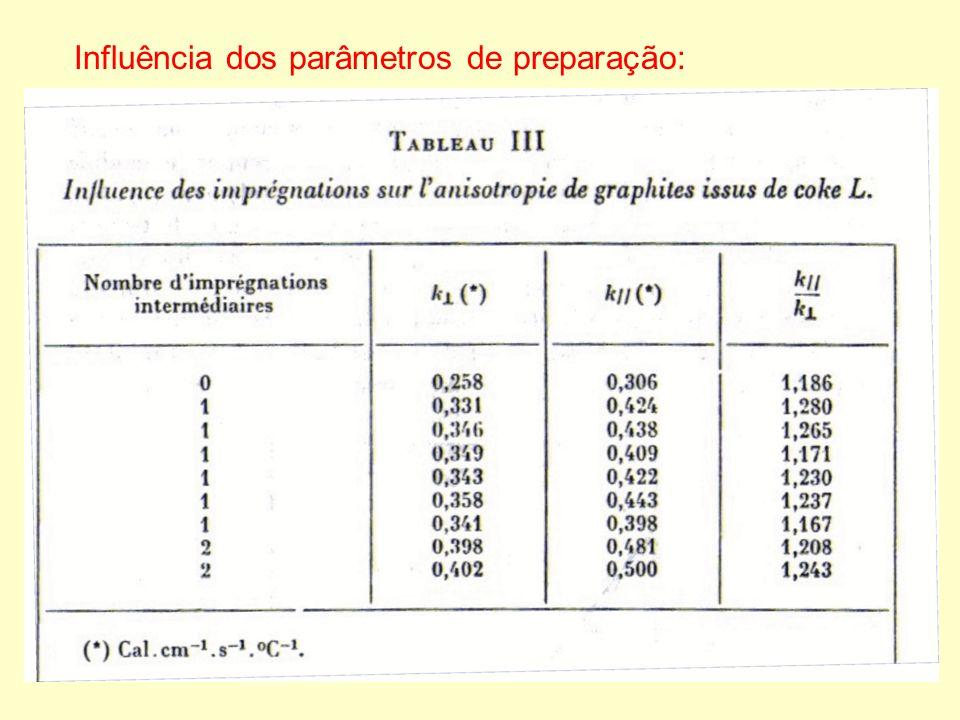 Influência dos parâmetros de preparação:
