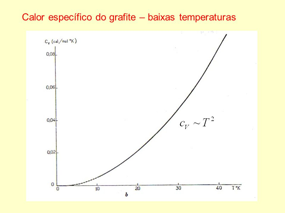 Calor específico do grafite – baixas temperaturas