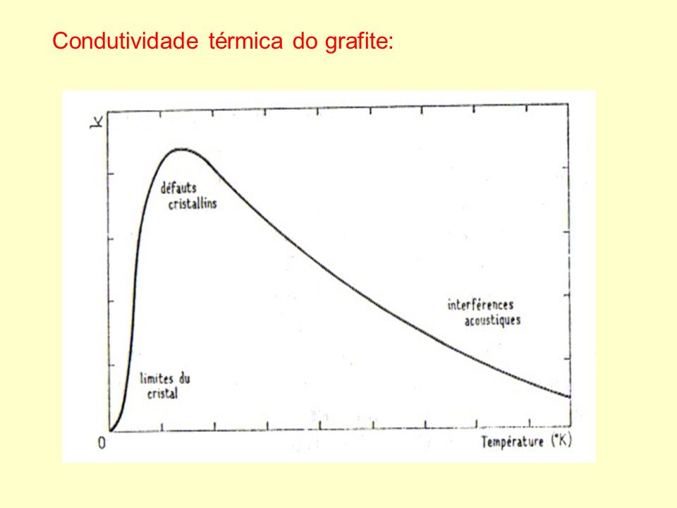 Condutividade térmica do grafite: