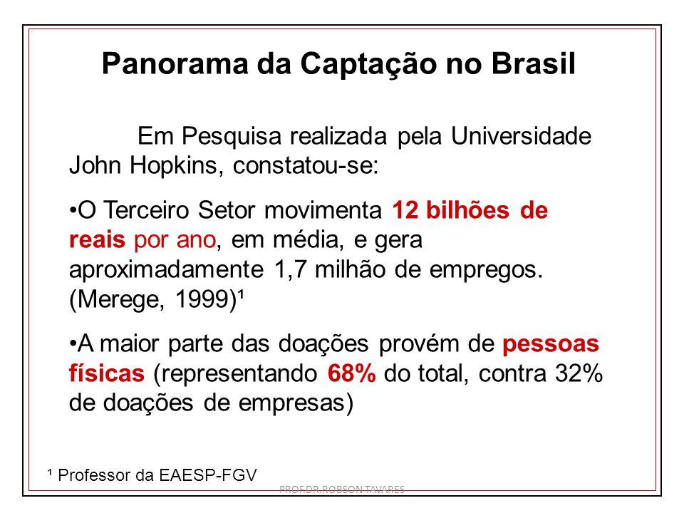 Panorama da Captação no Brasil