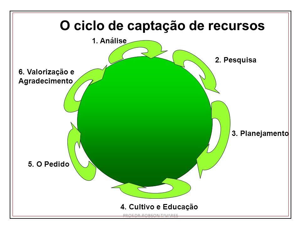 O ciclo de captação de recursos