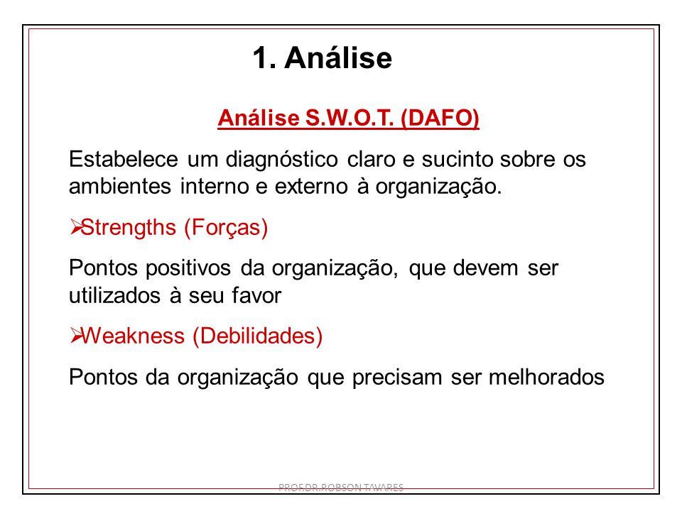 1. Análise Análise S.W.O.T. (DAFO)