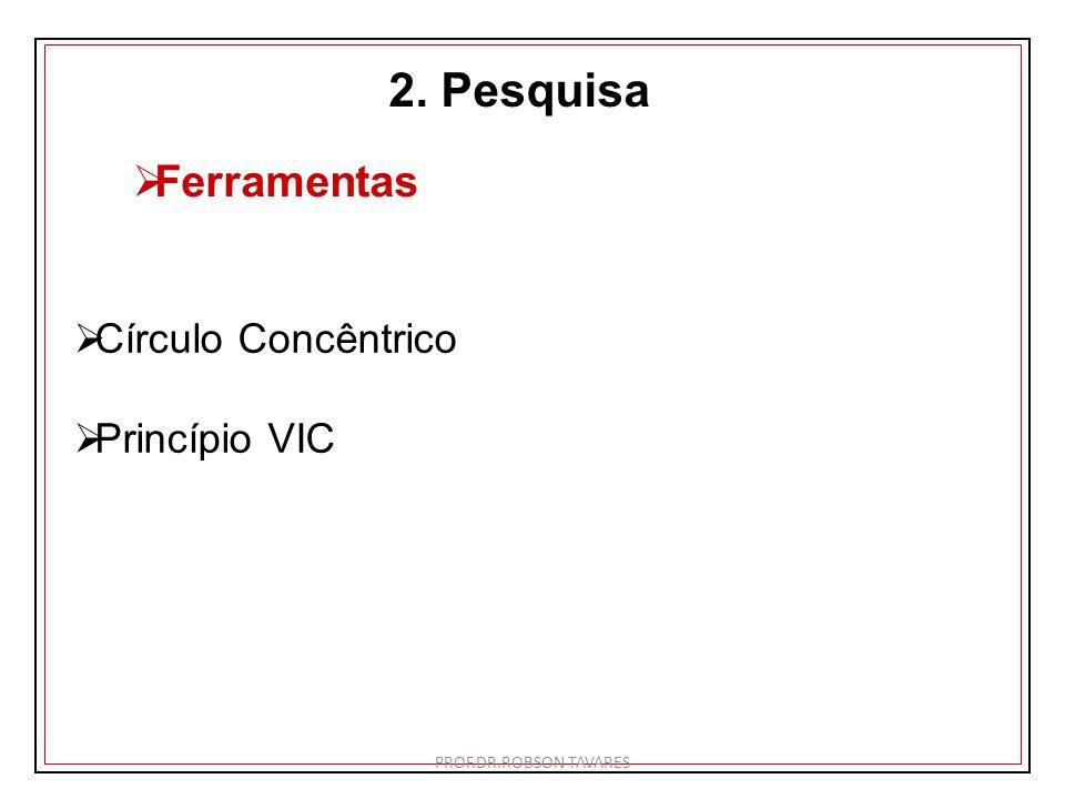 2. Pesquisa Ferramentas Círculo Concêntrico Princípio VIC