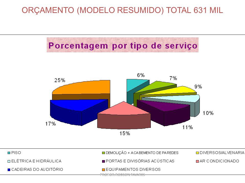 ORÇAMENTO (MODELO RESUMIDO) TOTAL 631 MIL