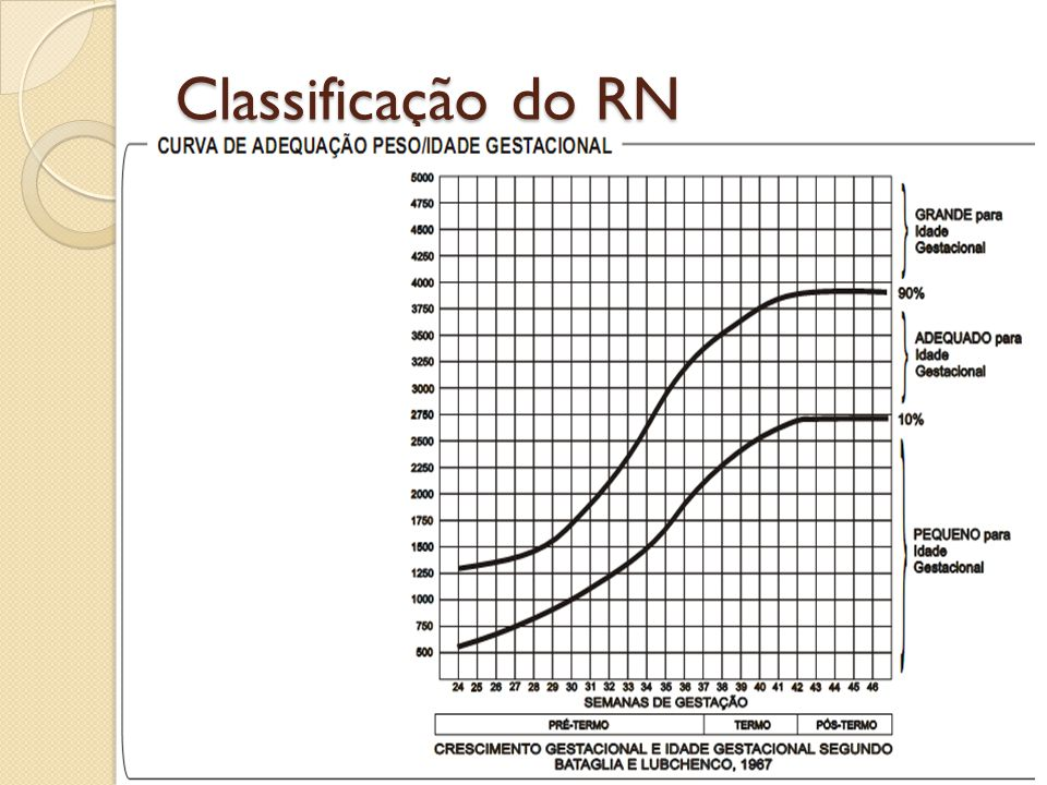 Classificação do RN