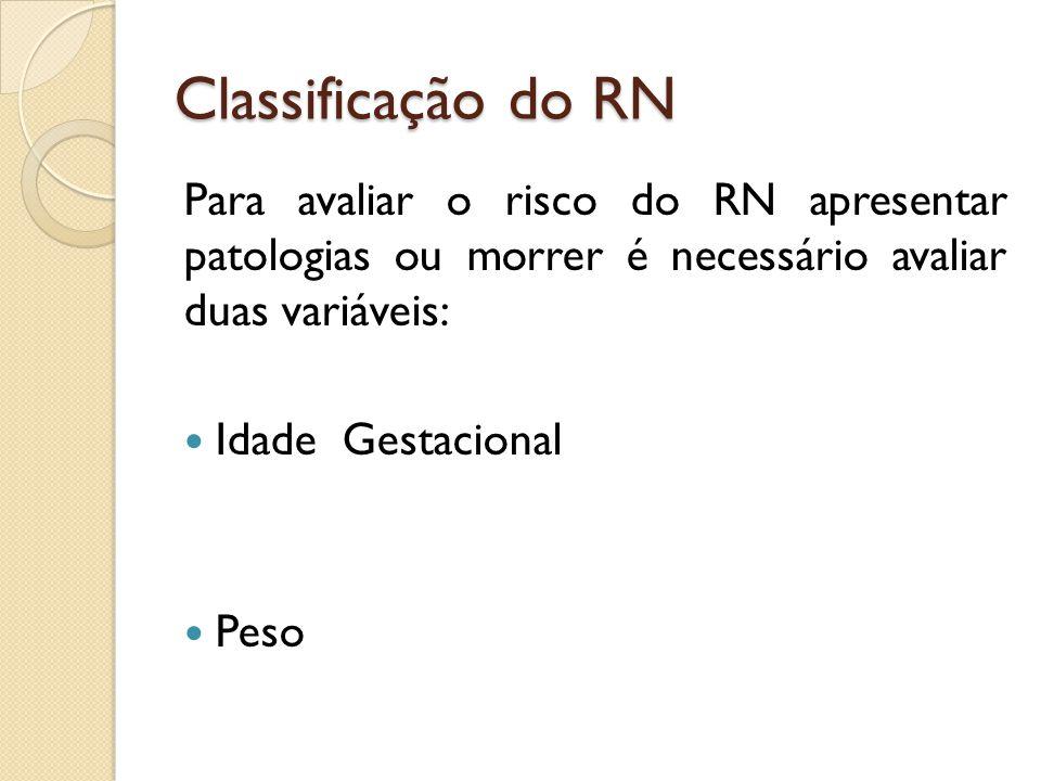 Classificação do RN Para avaliar o risco do RN apresentar patologias ou morrer é necessário avaliar duas variáveis: