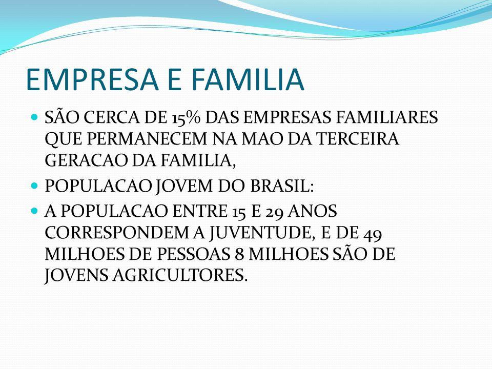 EMPRESA E FAMILIA SÃO CERCA DE 15% DAS EMPRESAS FAMILIARES QUE PERMANECEM NA MAO DA TERCEIRA GERACAO DA FAMILIA,