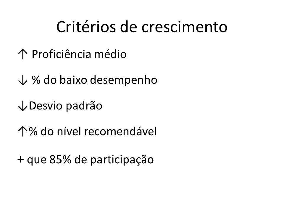 Critérios de crescimento