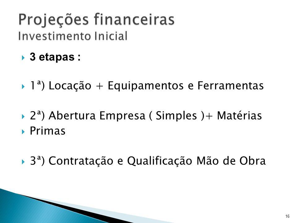 Projeções financeiras Investimento Inicial