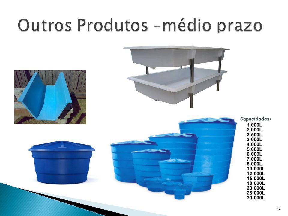 Outros Produtos –médio prazo