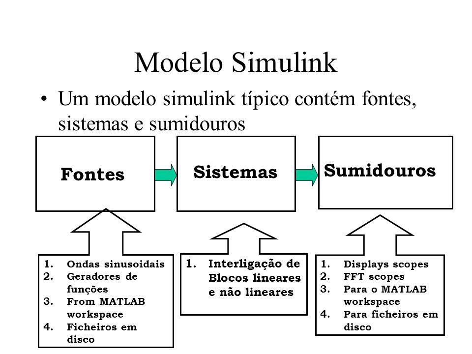Modelo Simulink Um modelo simulink típico contém fontes, sistemas e sumidouros. Fontes. Sistemas.