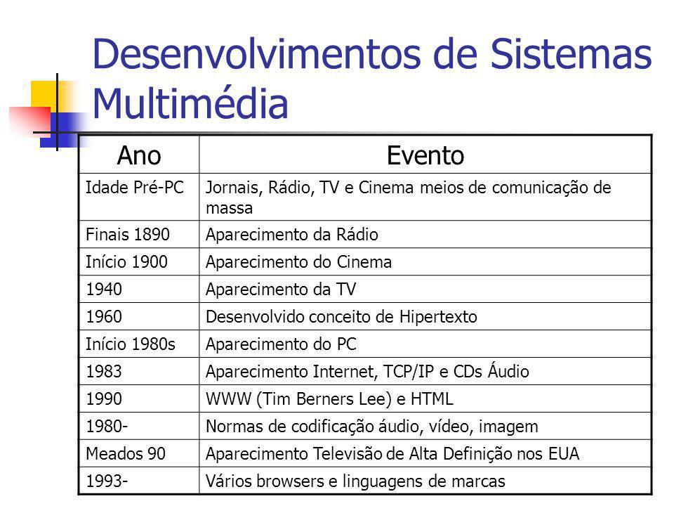 Desenvolvimentos de Sistemas Multimédia