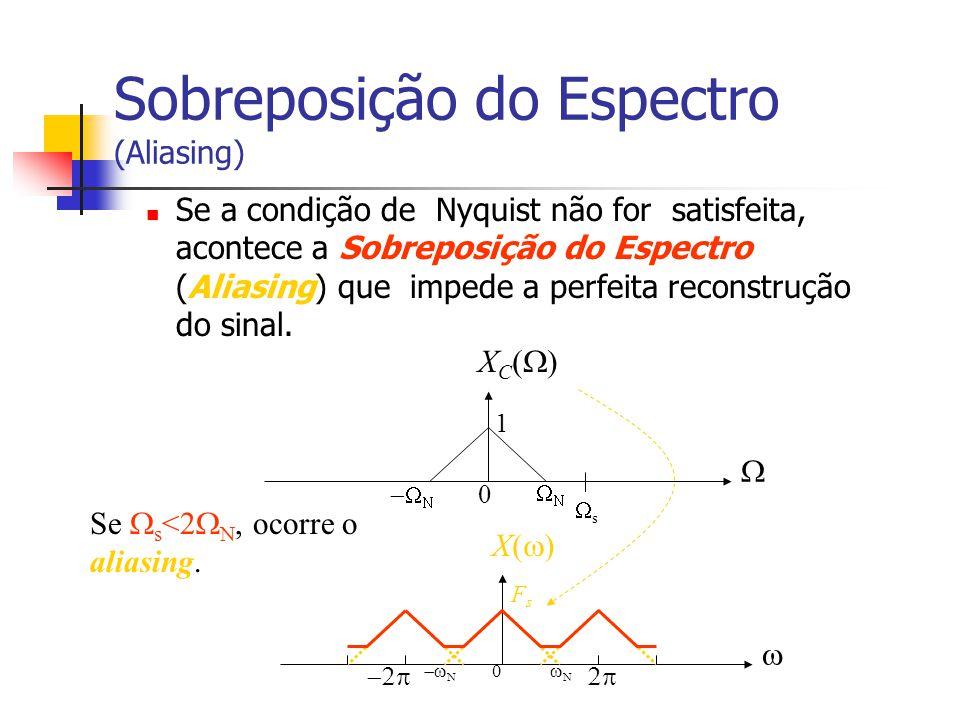 Sobreposição do Espectro (Aliasing)