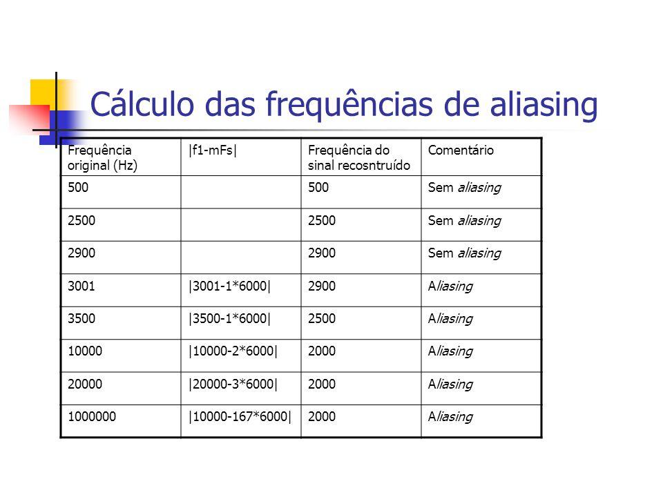 Cálculo das frequências de aliasing