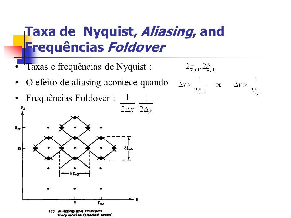 Taxa de Nyquist, Aliasing, and Frequências Foldover