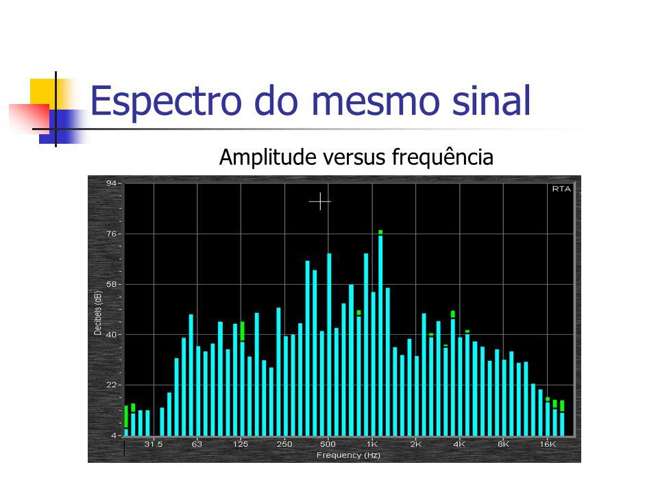 Espectro do mesmo sinal