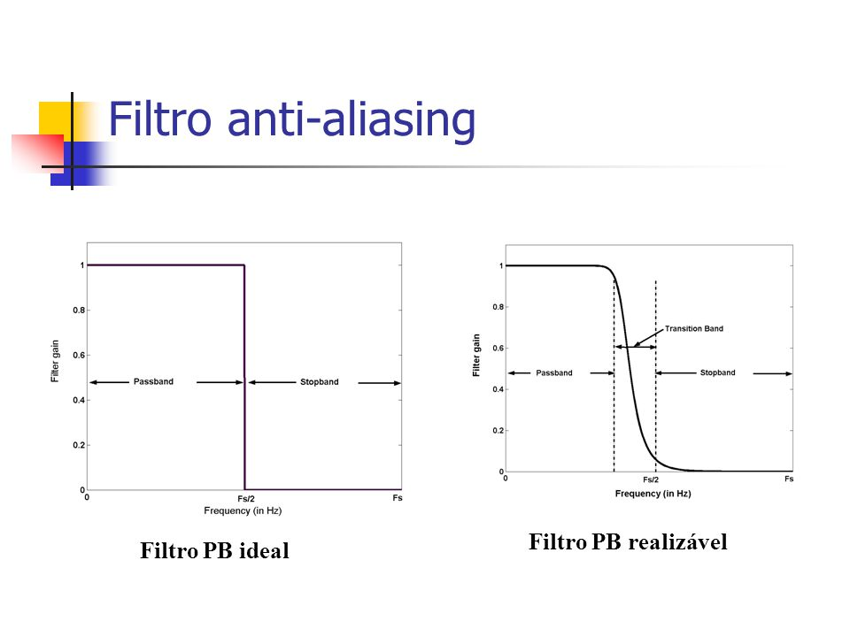 Filtro anti-aliasing Filtro PB realizável Filtro PB ideal