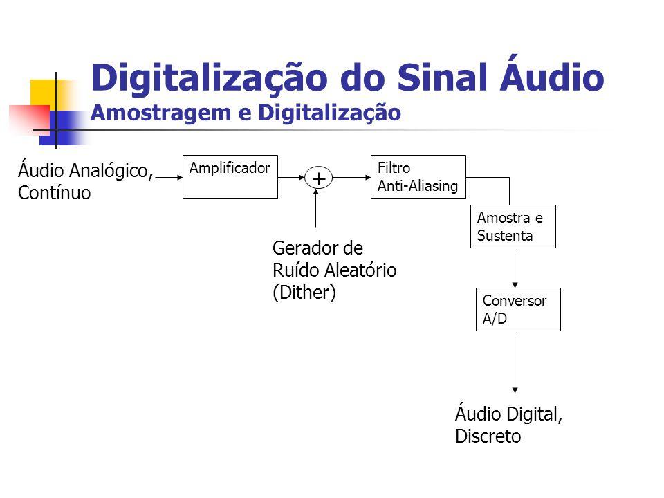 Digitalização do Sinal Áudio Amostragem e Digitalização
