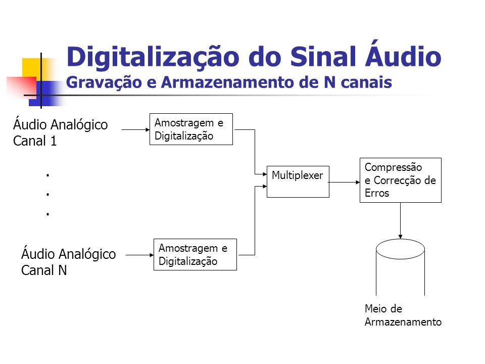 Digitalização do Sinal Áudio Gravação e Armazenamento de N canais