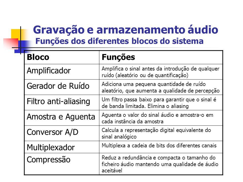 Gravação e armazenamento áudio Funções dos diferentes blocos do sistema