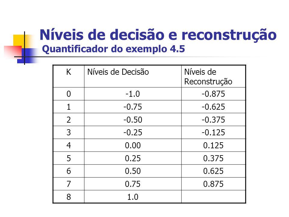 Níveis de decisão e reconstrução Quantificador do exemplo 4.5