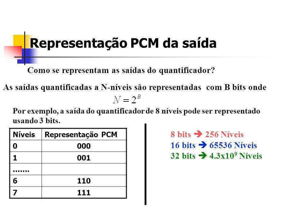 Representação PCM da saída