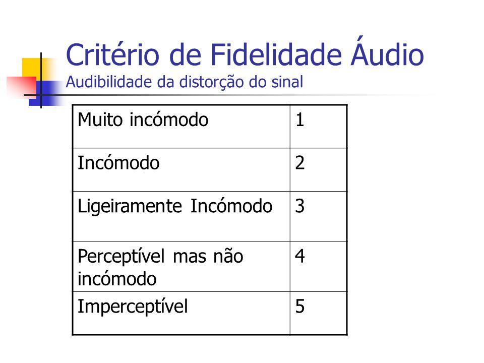 Critério de Fidelidade Áudio Audibilidade da distorção do sinal