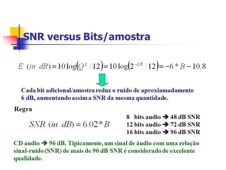 SNR versus Bits/amostra