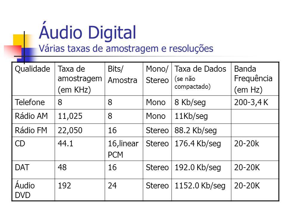 Áudio Digital Várias taxas de amostragem e resoluções