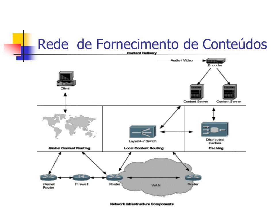 Rede de Fornecimento de Conteúdos
