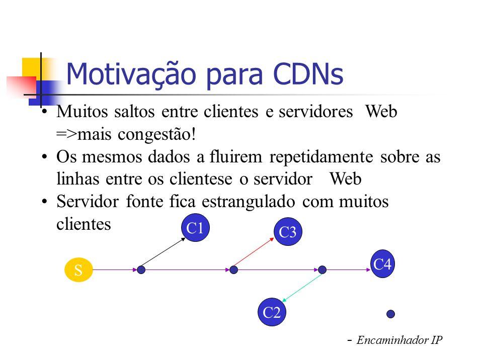 Motivação para CDNs Muitos saltos entre clientes e servidores Web =>mais congestão!